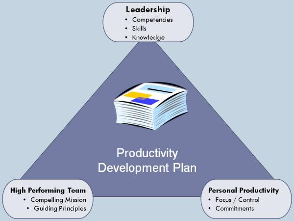 KCC Triangle, productivity, leadership, teamwork, high performing team, technology leader